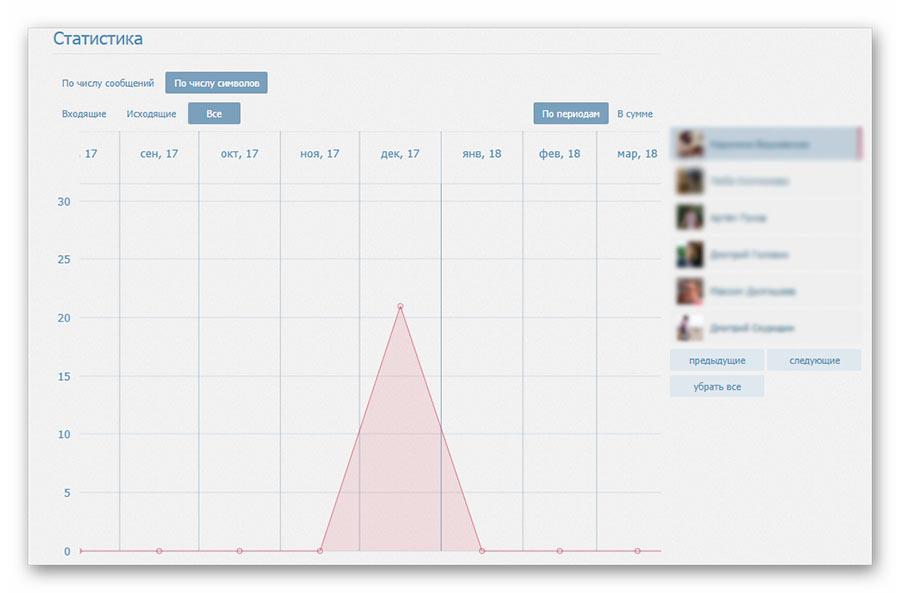 Статистика сообщений ВК - как узнать сколько сообщений в диалоге ВКонтакте