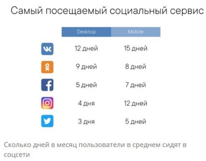 Пользователи массово уходят из ВКонтакте. 4 основных причины 1