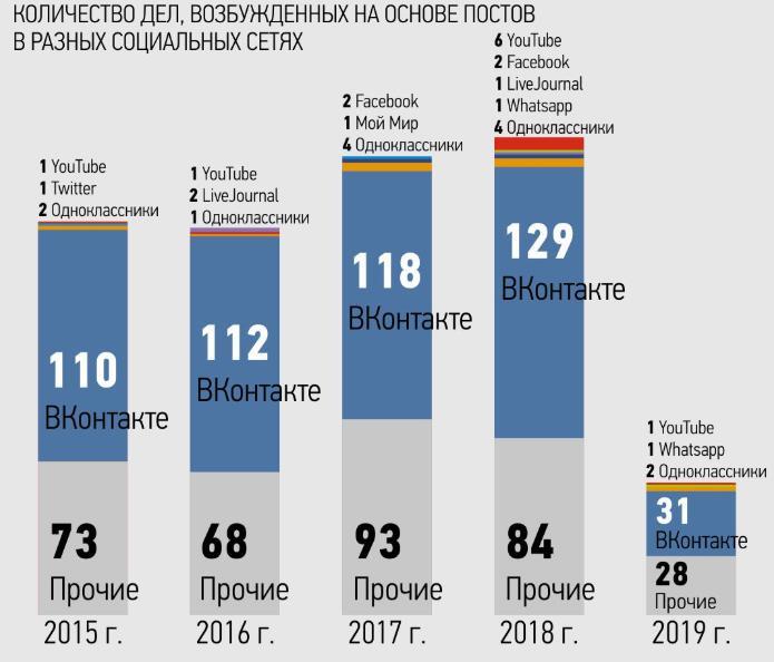 Как-ВКонтакте-помогает-возбуждать-уголовные-дела-против-своих-же-пользователей 1
