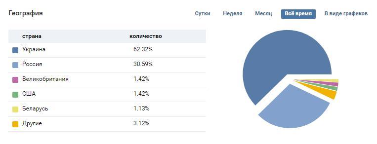 Как-узнать-кто-заходил-на-страницу-ВКонтакте.-3-неработающих-способа 3